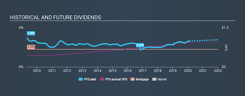 NYSE:PFS Historical Dividend Yield, February 8th 2020
