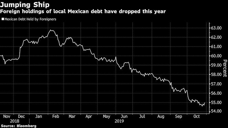 Mexico's Rate Cuts Threaten Buoyant Peso: Decision Day Guide