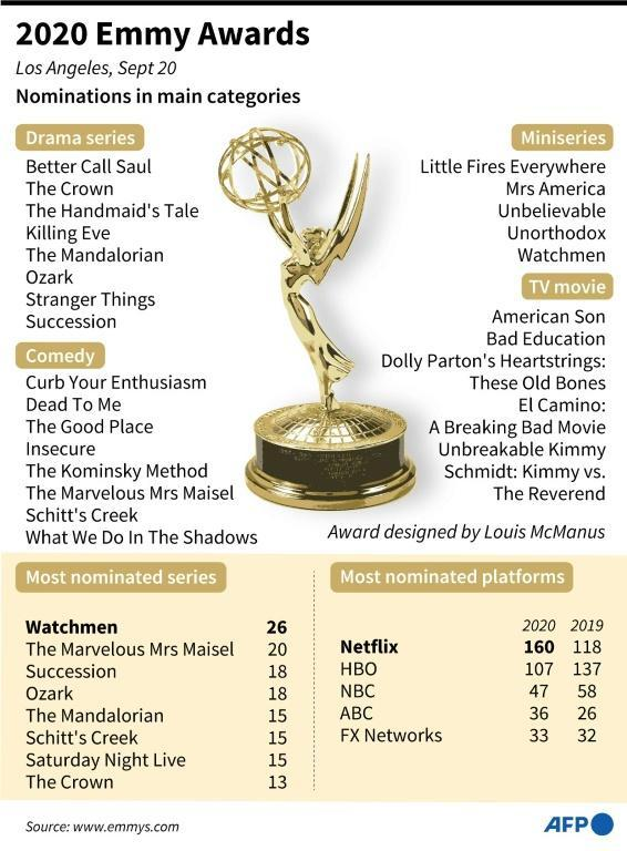Nominations in key categories for the 2020 Emmy Awards