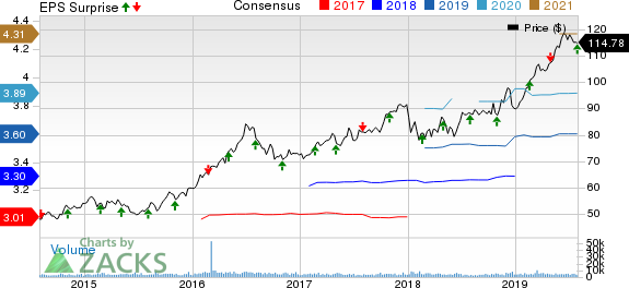 American Water Works Company, Inc. Price, Consensus and EPS Surprise