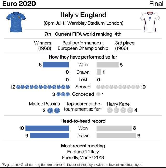 Italy v England tale of the tape