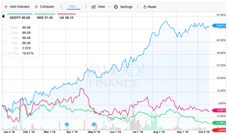 Adidas vs Nike vs UA stock in 2016