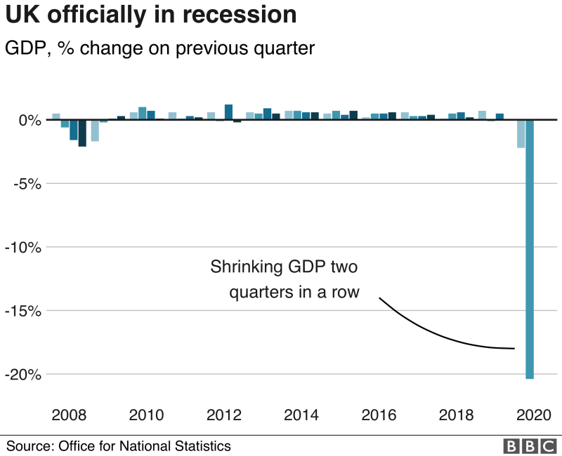 The UK fell into recession for the first time since 2009