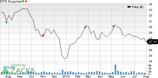 Chesapeake Lodging Trust Price and EPS Surprise