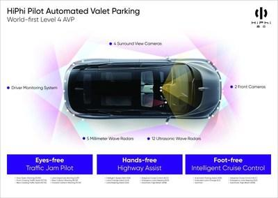 This allows drivers to take their feet, hands, eyes and attention away from the road and is achieved by 24 sensors placed throughout the car (including smart front view and surround-view cameras, millimeter-wave radar, ultrasonic radar, driver status detection DMS cameras and more).