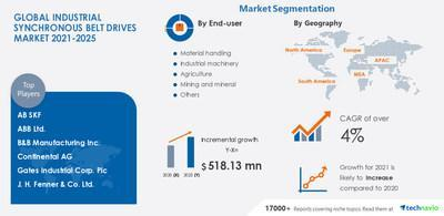 Technavio has announced its latest market research report titled Industrial Synchronous Belt Drives Market by End-user and Geography - Forecast and Analysis 2021-2025