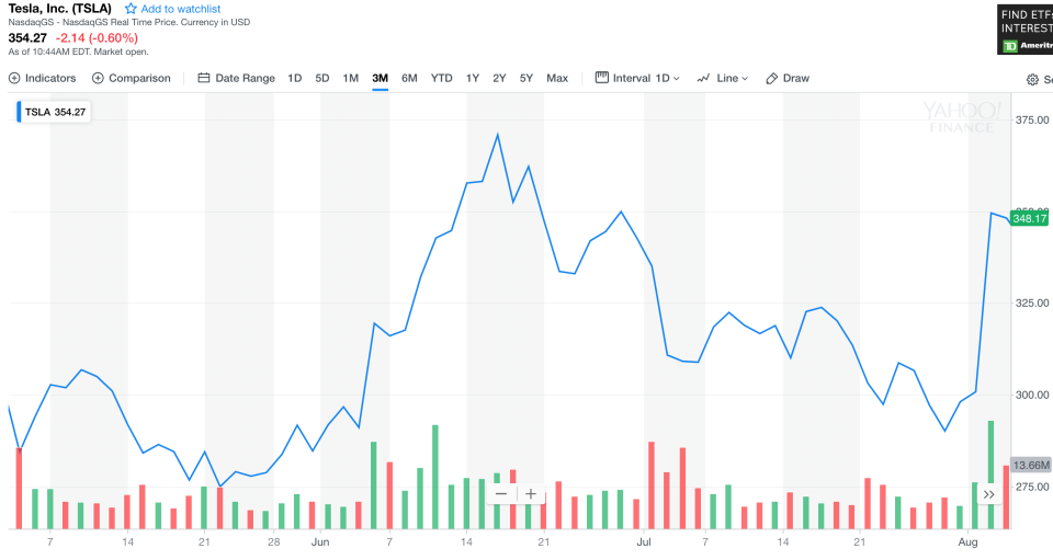Tesla stock has a wild ride in the past month. (Screenshot/Yahoo Finance)