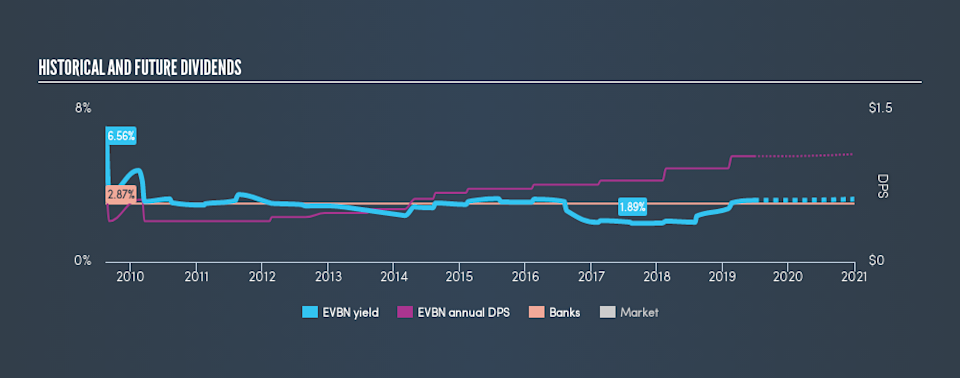 AMEX:EVBN Historical Dividend Yield, June 25th 2019
