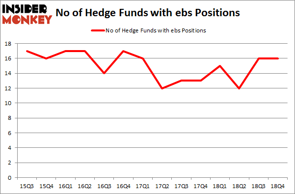 No of Hedge Funds With EBS Positions