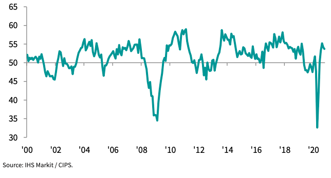 UK manufacturing PMI in October. Chart: IHS Markit/CIPS