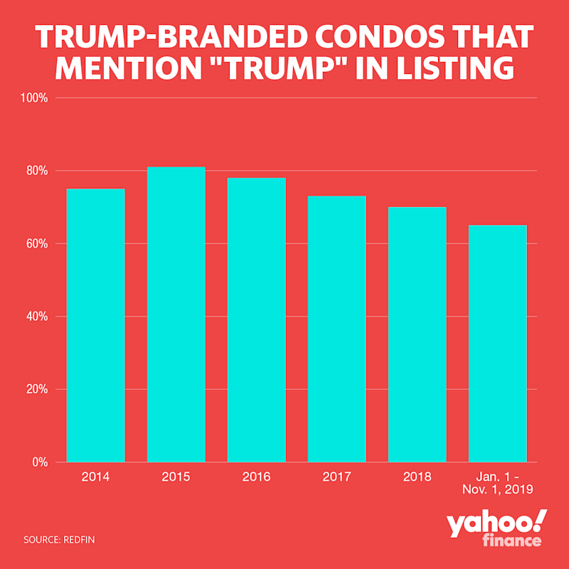 "Trump-branded condos that mention ""Trump"" in listing. Graphic by: David Foster."