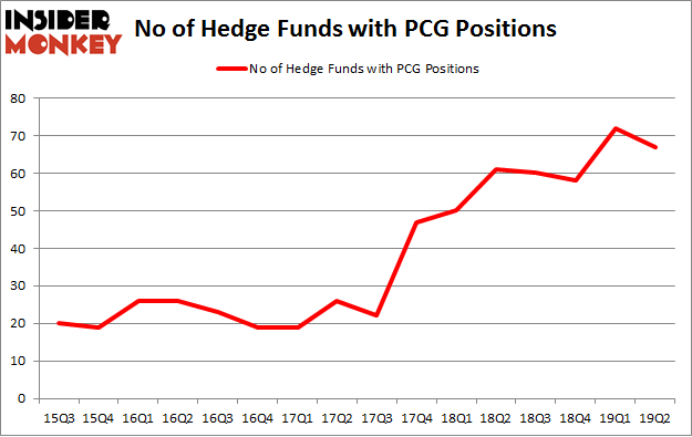 No of Hedge Funds with PCG Positions