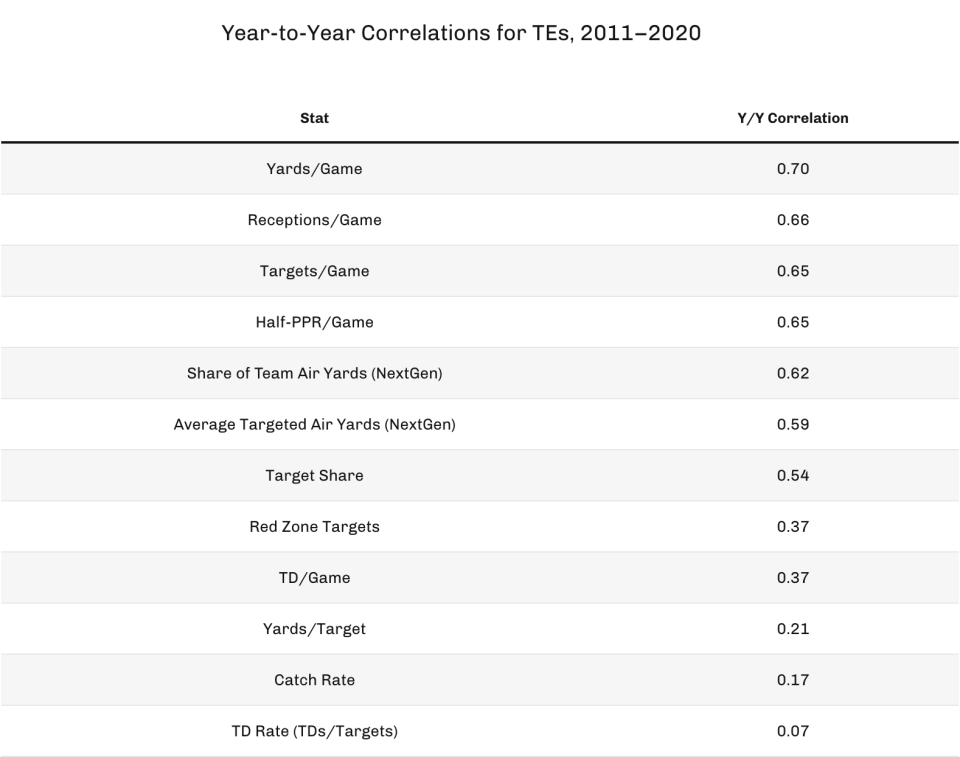 Year-to-year correlations for TEs, 2011-2020. (Photo by 4for4.com)