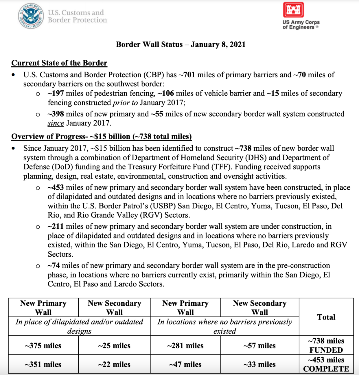 453 miles of wall have been completed so far. (Source: CBP)