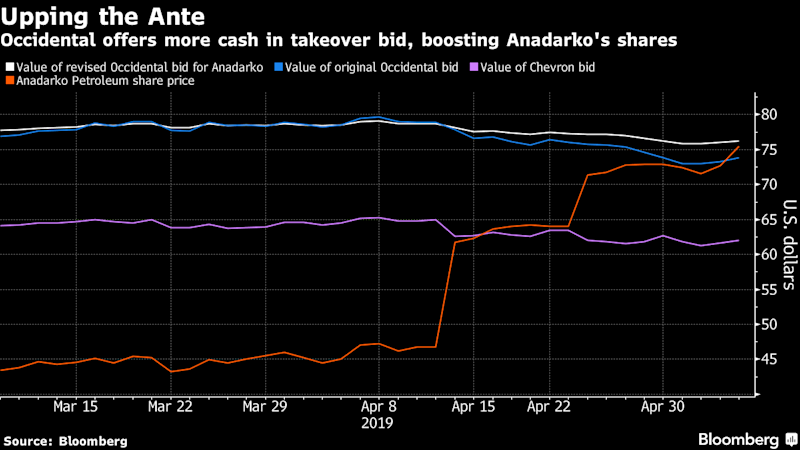 Chevron walks away from $33b deal to buy Anadarko