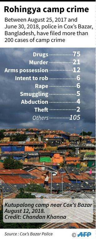 Graphic on crime statistics from Rohingya camps in Bangladesh