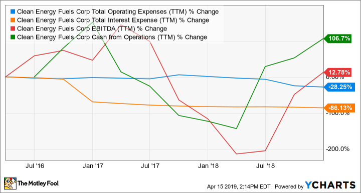 CLNE Total Operating Expenses (TTM) Chart