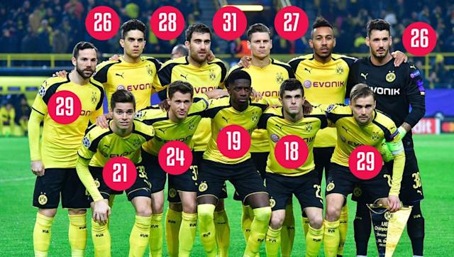 <p><strong>A very young team</strong></p> <br><p>Dortmund's youth became a trademark. And well, Dormund's youngsters are pulling through quite brilliantly so far. </p> <br><p>But with their averaged 25.16 year-old team, BVB are the 8th youngest in Europe top 5 leagues. Apart from Bayer Leverkusen and Monaco, no team qualified or still running for a place in the CL quarter finals has a lower average. No other team in the last eight of the Champions League even appear in the 50 youngest teams unveiled by CIES Football Observatory last November apart from Real Madrid (47th with 26.95 average).</p> <br><p>A young - and inexperienced - team could be a liability when the very big games will come.</p>