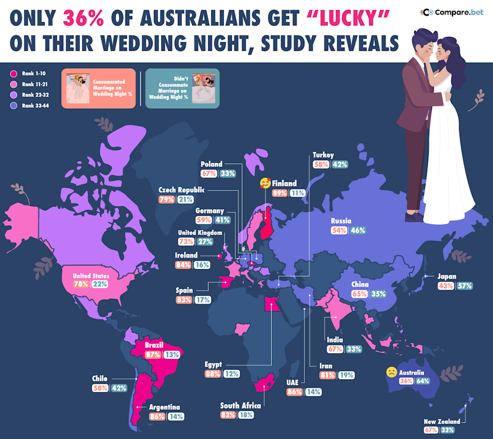 The top 10 countries most - and least - likely to have sex on their wedding night. Photo: supplied.