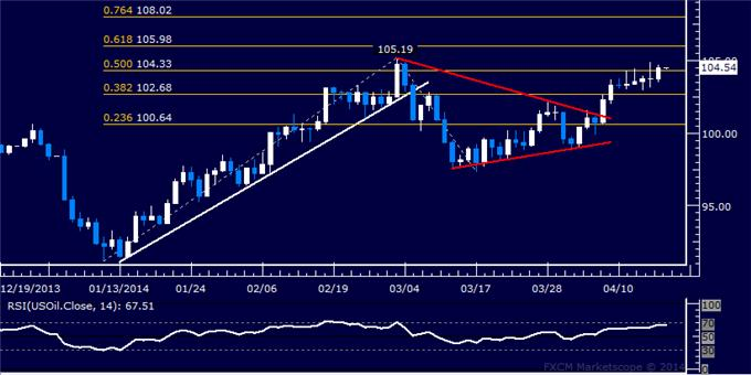 US-Dollar-Approaching-Key-Chart-Barrier-Crude-Oil-Aims-Above-105.00_body_Picture_8.png, US Dollar Approaching Key Chart Barrier, Crude Oil Aims Above 105.00