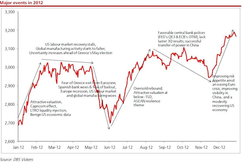 Impact of major global and local events to consumer goods sector in one chart