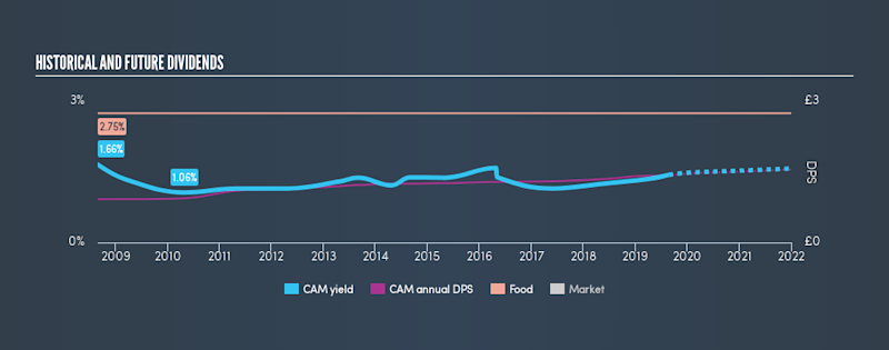 AIM:CAM Historical Dividend Yield, August 25th 2019