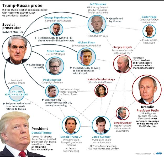 Key figures in the probe into alleged Russian meddling in the 2016 US presidential election (AFP Photo/Jonathan STOREY)