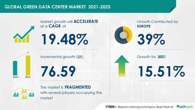 Attractive Opportunities in Green Data Center Market by End-user and Geography - Forecast and Analysis 2021-2025