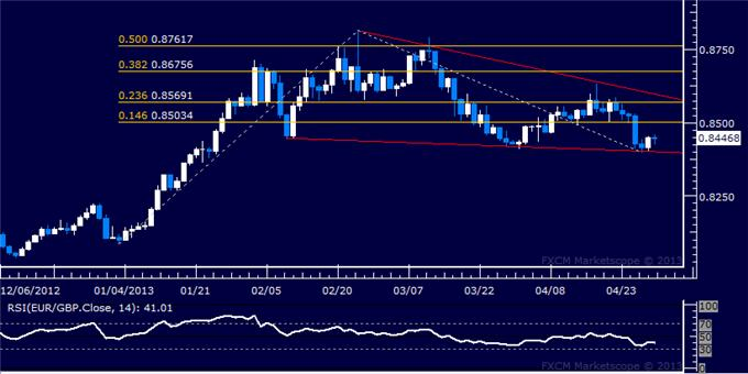 Forex_EURGBP_Technical_Analysis_04.30.2013_body_Picture_5.png, EUR/GBP Technical Analysis 04.30.2013
