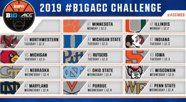The 2019 Big Ten/ACC Challenge matchups have been announced. Beginning on Monday, December 2nd, Maryland with host Notre Dame and the defending nationals champions will take on Purdue.