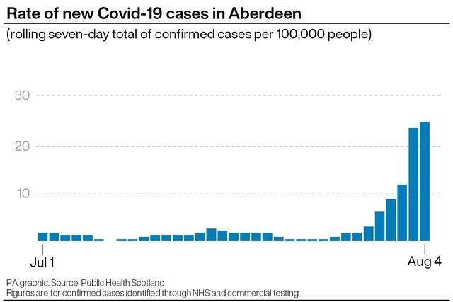 Rate of new cases of Covid-19 in Aberdeen