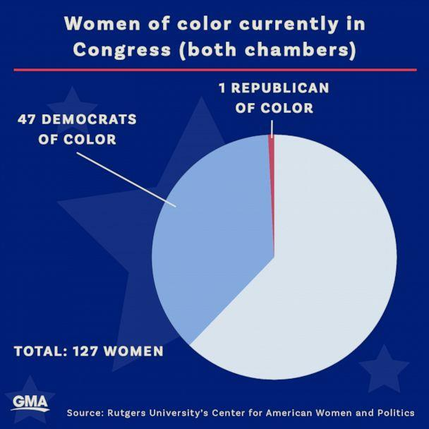 Women of color currently in Congress (ABC News Photo Illustration, Rutgers University's Center for American Women and Politics)