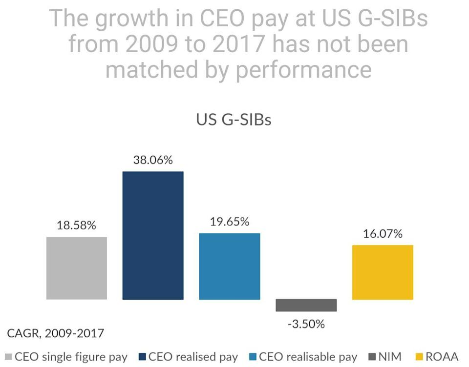 A new report from Aktis argues that U.S. bank CEOs are paid too much for otherwise lackluster performances.