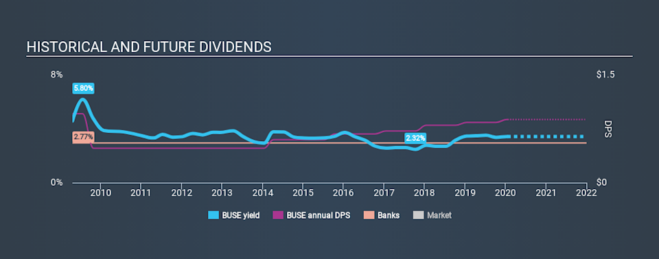 NasdaqGS:BUSE Historical Dividend Yield, January 19th 2020