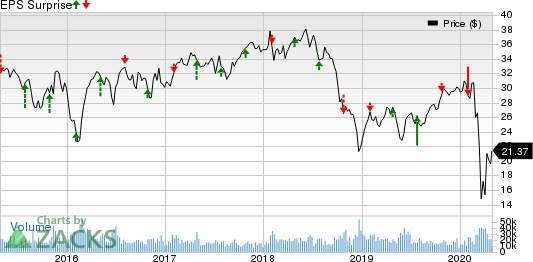 Weyerhaeuser Company Price and EPS Surprise