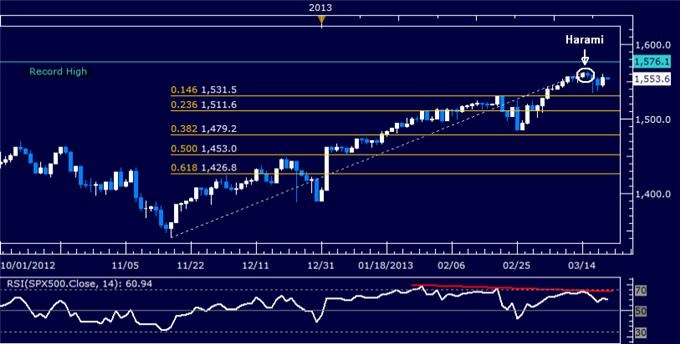 Forex_US_Dollar_Drifts_Higher_Alongside_SP_500_Fed_Rate_Decision_body_Picture_6.png, US Dollar Drifts Higher with S&P 500 After Fed Rate Decision