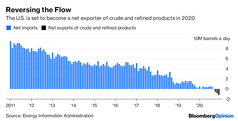 How OPEC Is Helping U.S. Oil Reach a Tipping Point