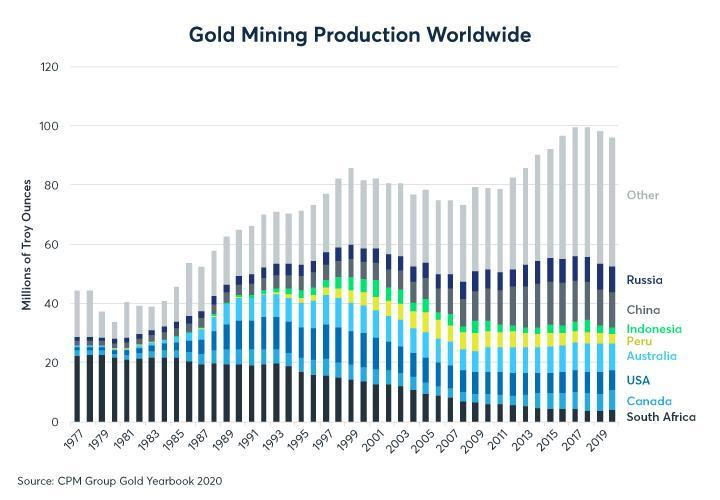 Figure 2: Gold mining supply has been falling since 2016