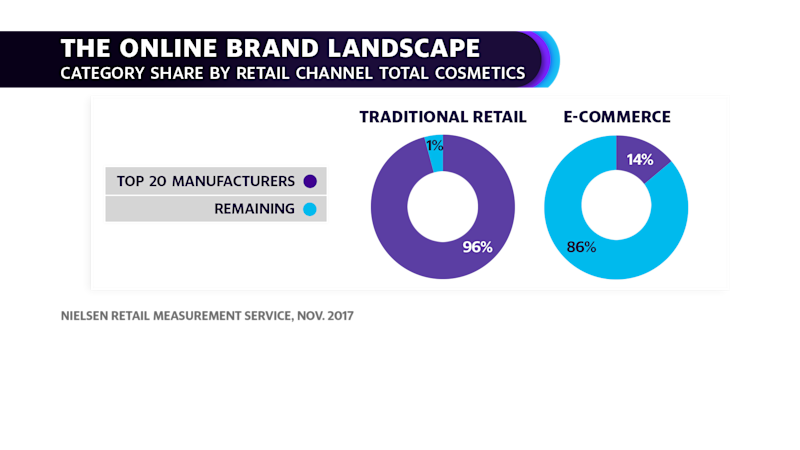 The Online Brand Landscape (Courtesy: Nielsen)