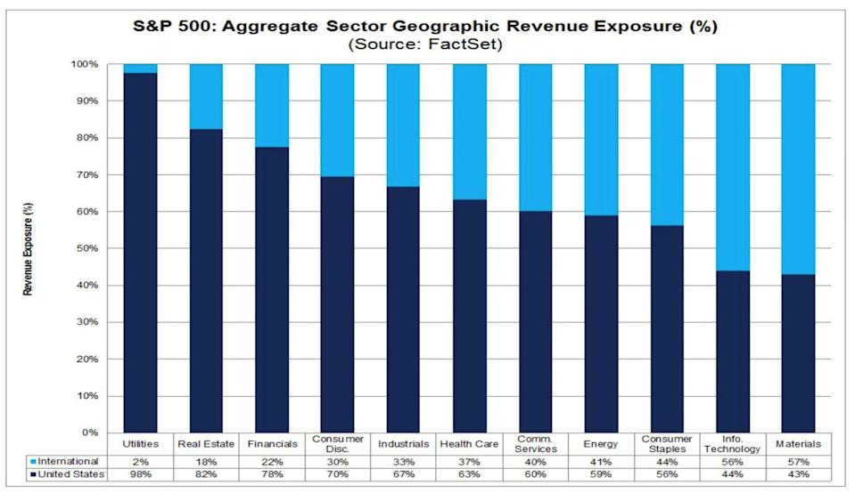 The utilities and real estate sectors are most exposed to dollar weakness, while technology and materials stocks are set to benefit given their larger international exposure. (Source: FactSet, DataTrek)