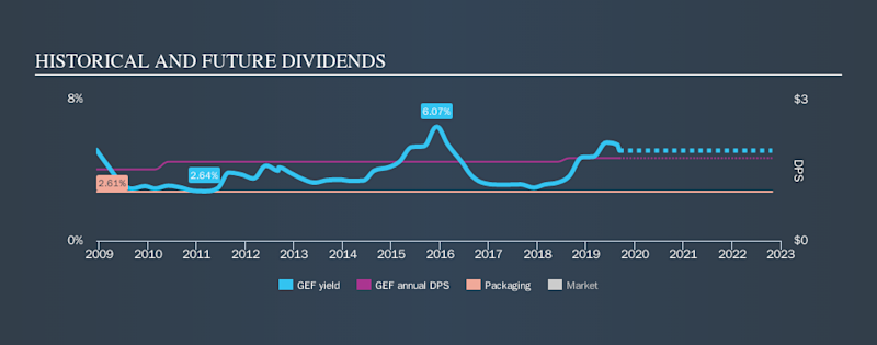 NYSE:GEF Historical Dividend Yield, September 10th 2019