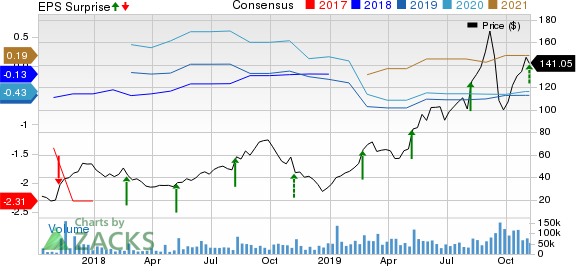 Roku, Inc. Price, Consensus and EPS Surprise