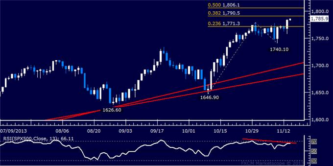 Forex_US_Dollar_Chart_Favors_Gains_SPX_500_Vulnerable_at_Record_High_body_Picture_6.png, US Dollar Chart Favors Gains, SPX 500 Vulnerable at Record High