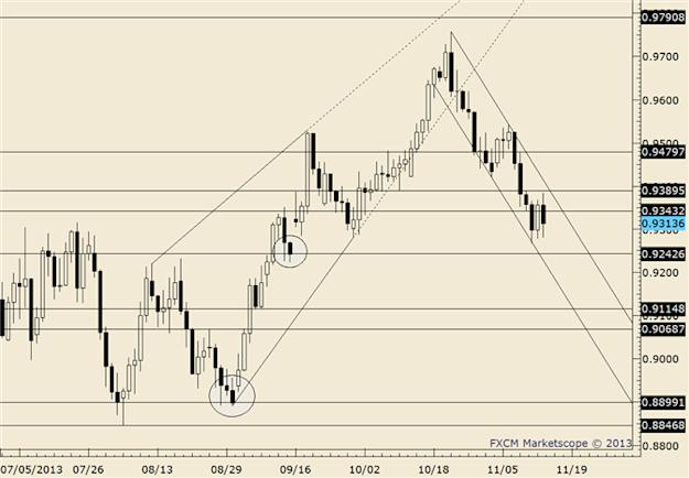 eliottWaves_aud-usd_body_audusd.png, FOREX Technical Analysis: AUD/USD Seemingly Pinned at 10500