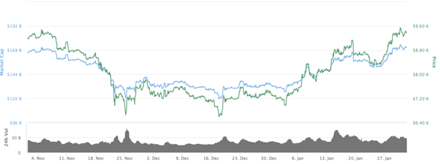bitcoin-three-month-price-chart