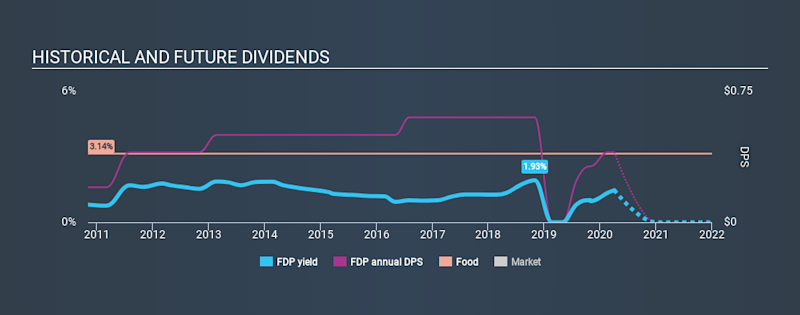 NYSE:FDP Historical Dividend Yield April 3rd 2020