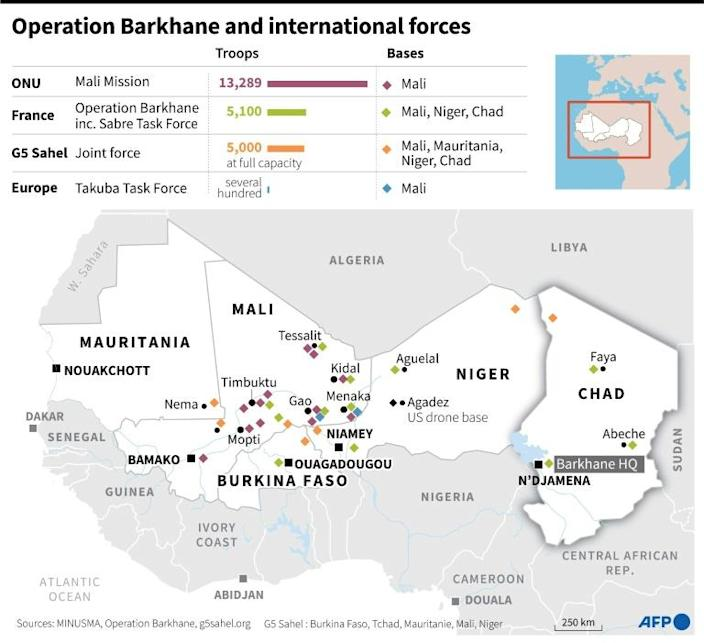 Current state of military presence in Sahel with French-led Operation Barkhane and international forces.