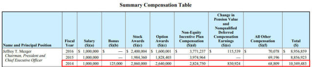 KB Home CEOJeffrey Mezger was last awarded a bonus in 2014, and it constituted just over 1percent of his total compensation. (KB Home/Securities and Exchange Commission)