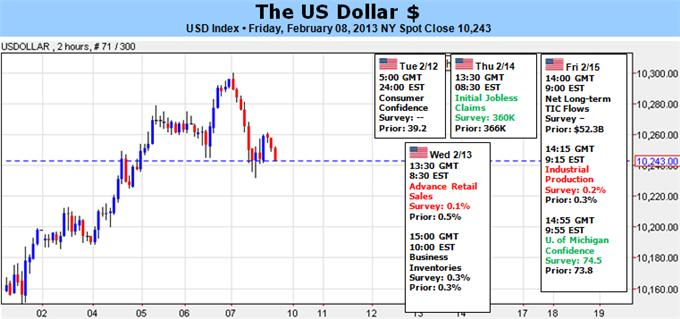 Dollar_Finds_Progress_with_EURUSD_But_Rally_in_Jeopardy_body_Picture_5.png, Dollar Finds Progress with EUR/USD, But Rally in Jeopardy