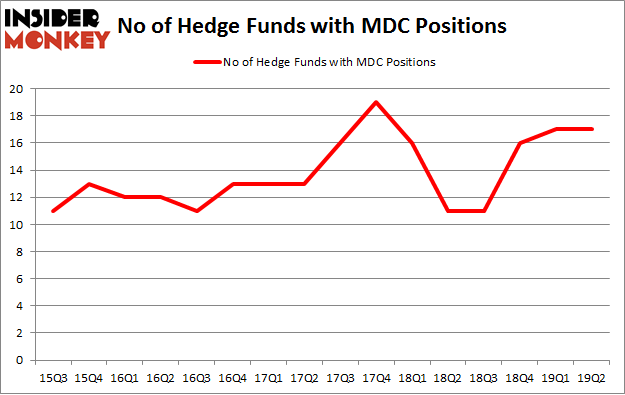 No of Hedge Funds with MDC Positions